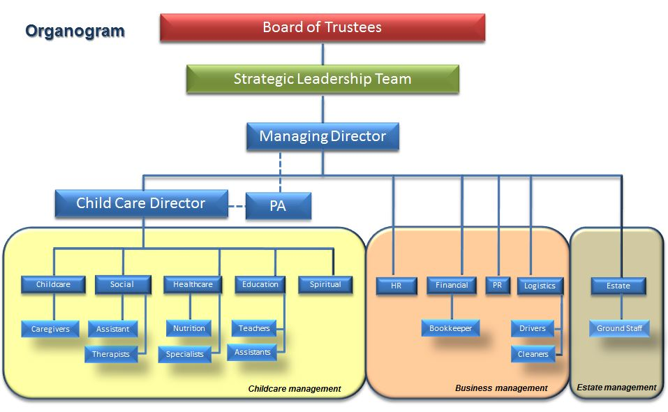 organizational structure rehoboth
