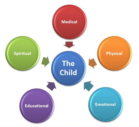 holistic approach A holistic approach to reading the curriculum described here is called a  holistic curriculum, following miller (1996) holistic education is concerned with.